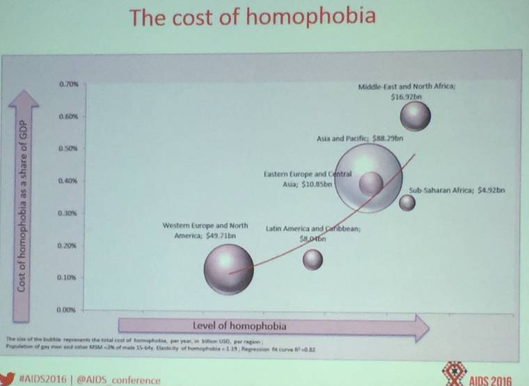 homophobia costs, lgbt, pink economy